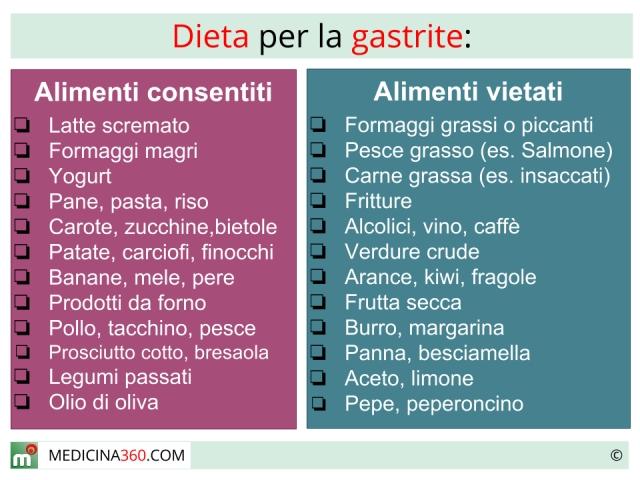 Cosa evitare per la gastrite