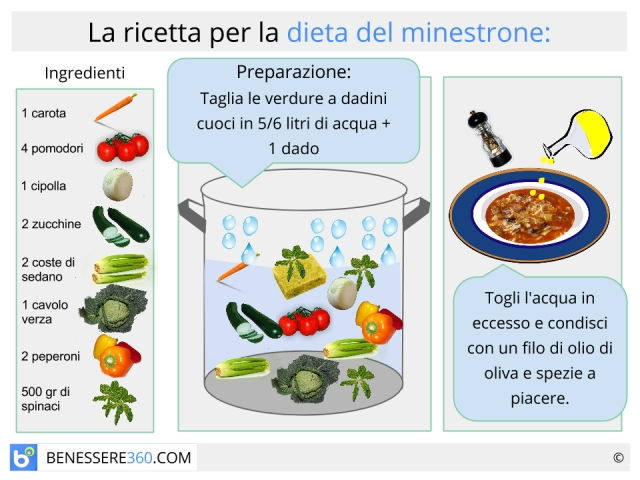 perdere peso senza dieta atkins