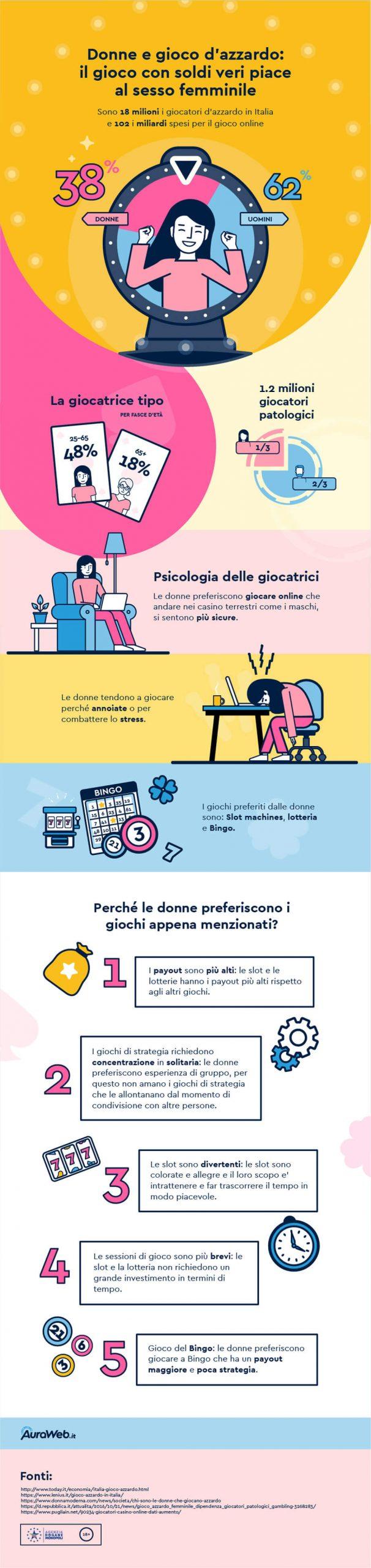 infografica-donne-gioco-azzardo