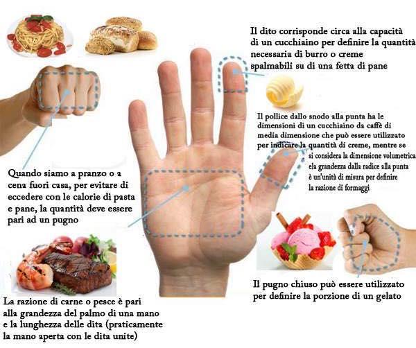 dieta della mano