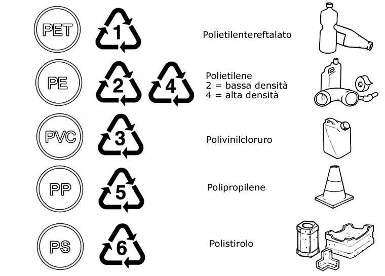 Significato simboli raccolta differenziata