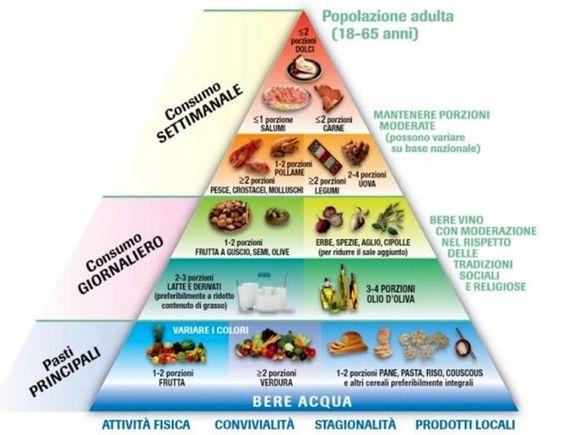 dieta del supemetabolismo